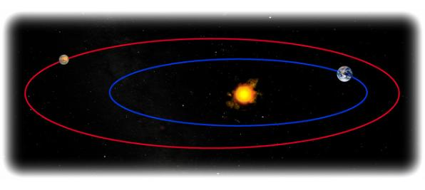 Gravity4 moons to orbit the sun planets ellptically this diagram shows the elliptic orbits of earth ccuart Image collections